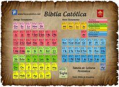 BLOG CATÓLICO GOTITAS ESPIRITUALES: TABLA PERIÓDICA DE LA BIBLIA