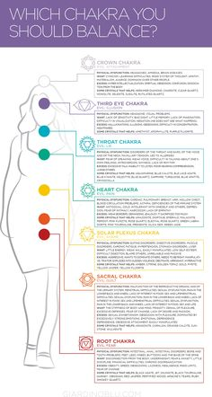 How to Balancing and healing your Chakra and which stone can help | Discover which Chakra you should balance based on physical and emotional illness and which stones and Crystals can help to heal mind and spirit in this chart.