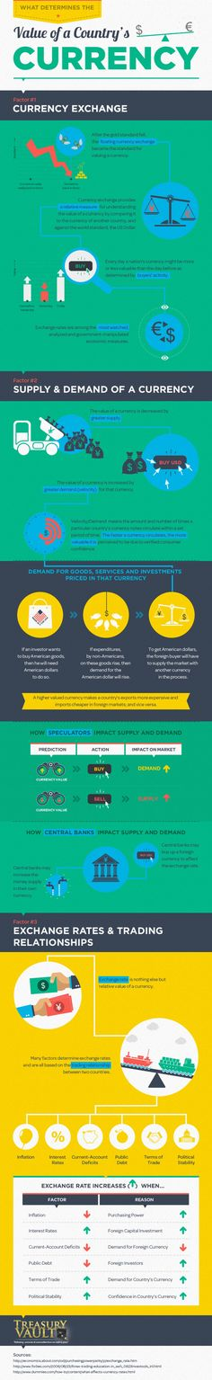 What Determines the Value of a Country's Currency? Infographic