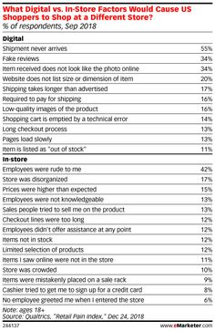 1474 Best eCommerce, Shopping & Consumer Behavior images in