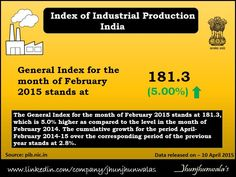 ‪#‎India‬'s Index of ‪#‎IndustrialProduction‬ The General Index for the month of February 2015 stands at 181.3, which is 5.0%  IIP Data released on 10th April 2015  ‪#‎IndiaIIP‬ ‪#‎IndexofIndustrialProduction‬ ‪#‎IndiaIndustrialProduction‬ ‪#‎IndustrialIndex‬ ‪#‎IIP‬ ‪#‎IndiaIndustrialData‬ ‪#‎IndiaEconomicData‬ ‪#‎JhunjhunwalasFinance‬  For more Informative post click : https://www.linkedin.com/company/jhunjhunwalas