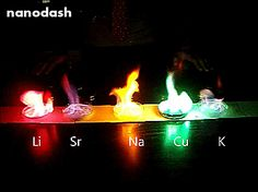 Chemical elements burn with different colors.