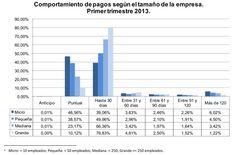 Comportamiento de pagos según el tamaño de la empresa en el primer trimestre de 2013