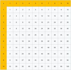 Kleines Einmaleins - 1x1 - Xobbu Words, Multiplication Tables, Chart, Templates, Horse