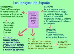 Homemade Printer Tech Spanish For Kids Printables Spanish Grammar, Ap Spanish, Spanish Culture, Spanish Words, Spanish Teacher, Spanish Lessons, How To Speak Spanish, Spanish Language, Learn Spanish