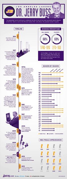Infographic. +30 years of Lakers basketball under Jerry Buss