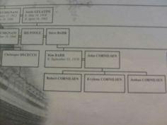 Family tree Buchignani