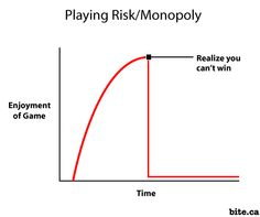Playing Risk/Monopoly