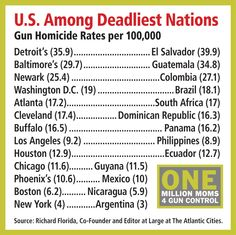 news datablog homicides ownership world list