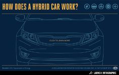 Interactive Infographic about how Hybrids Work, DOE, Kia