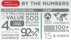 Crowdsourcing: Opportunity.  What opportunity do these numbers present?  http://crowdsourcingweek.com/csw2/infographic/