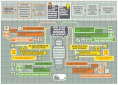 Zipcar: The Smarter Social Business Blueprint
