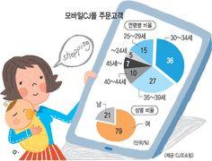 모바일 쇼핑 연령별 비율