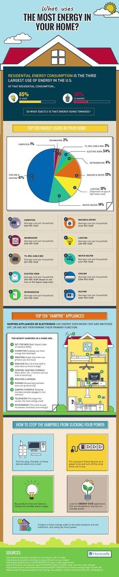 Homeselfe, infographic, energy, energy efficiency, the appliances that use the most energy, cut down on energy bill, lower electricity bill, reader submitted content #HomeAppliancesInfographic