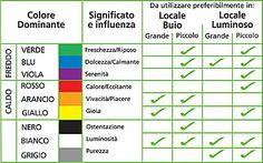 Architetto Di Leo Leonardo - Come pitturare le pareti: Criteri generali per la scelta del colore