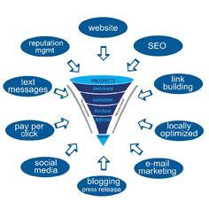 marketing strategy - Google 検索