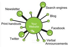 Website Communications Hub graphic from a Christian Web Trends post by Paul Steinbrueck. The Hub, Web Design Tips, Your Website, Search Engine, Social Media Marketing, Announcement, Seo, Lime, Christian