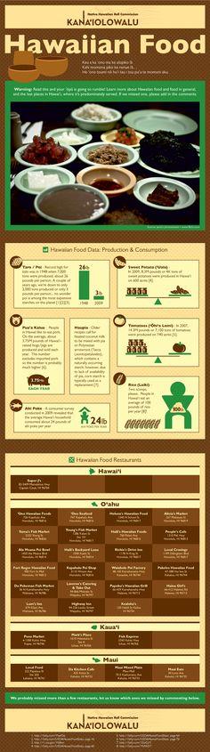 Kanaiolowalu: Infographic: Hawaiian Food!
