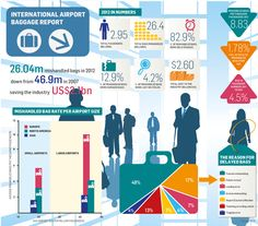 Why Airports Always Lose Your Bag [Infographic]