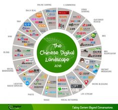 The Chinese digital landscape can be a bit disconcerting at first. Here a few facts and tips to get you started!