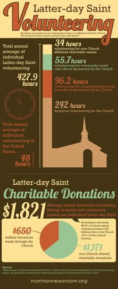 """The Church of Jesus Christ of Latter-day Saints (LDS/Mormon) Volunteerism Infographic.    """"Inasmuch as ye have done it unto one of the least of these my brethren, ye have done it unto me"""" (Matt. 25:40, KJV).  """"And behold, I tell you these things that ye may learn wisdom; that ye may learn that when ye are in the service of your fellow beings ye are only in the service of your God"""" (Mosiah 2:17)."""