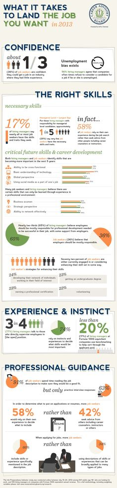 What it takes to land the #job you want in 2013