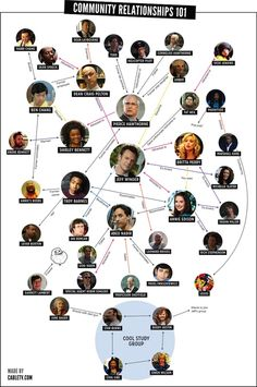 The Tangled Web of 'Community' Relationships