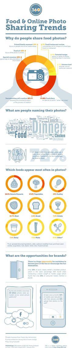 Food infographic  Online photo sharing statics.