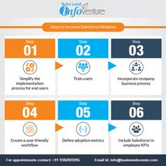 Steps to increase Sales force Adoption: Simplify the implementation process for end users. Salesforce Crm, End User, Admin Panel, Project Management, Business Marketing, Ecommerce, Adoption, Software, Web Design