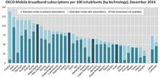 New data: Mobile broadband penetration up to 81.3% in OECD area Dec 2014, from 72% in 2013