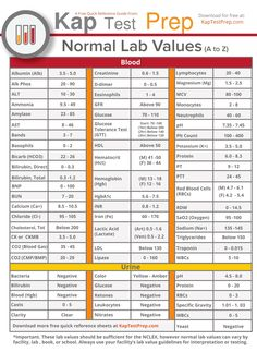 Normal Lab Values Chart: All the important lab values on one page listed from A to Z. The most common lab values student nurses need to know for the NCLEX. Use it to study or keep on your clipboard to reference while at a clinical site. Nclex Lab Values, Nursing Lab Values, Nursing Labs, Nursing Major, Ob Nursing, Nursing Degree, Funny Nursing, Medical Students, Nursing Students