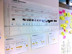 The service blueprint shows an overview of different user scenarios. The red line indicates the quality of the experience.. If you like UX, design, or design thinking, check out theuxblog.com