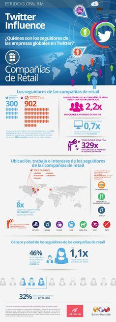 Quién sigue a las empresas del retail en Twitter #infografia