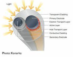 Solar fiber – another step towards photovoltaic textiles
