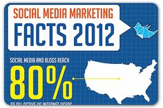 7 intriguing facts about social media marketing