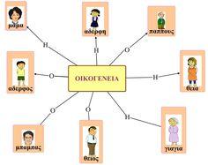 """Θέμα : Οικογένεια στο Νηπιαγωγείο   Εννοιολογικός χάρτης με το βασικό λεξιλόγιο της θεματικής ενότητας """" Οικογένεια """"   (μπορεί να αξιοποι..."""