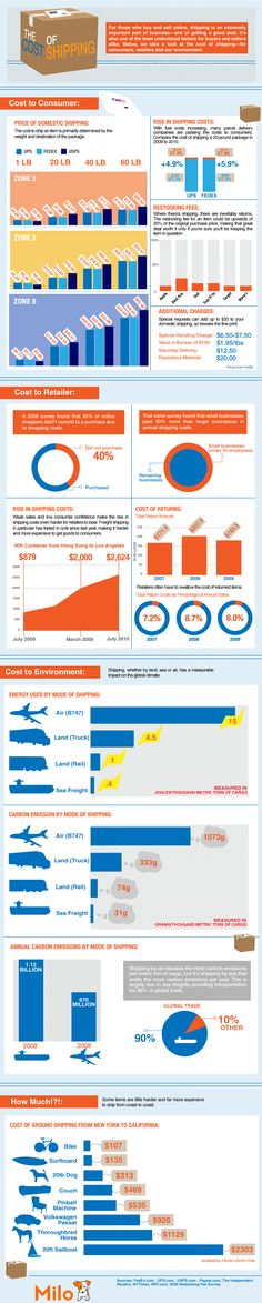 The Cost of Shipping [Infographic]. Does it cost more to ship a pinball machine or a 20-lb. dog?
