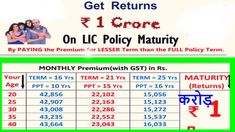 Safest way of estate creation as 1 crore is assured on maturity.Ideal plan for protection and growth.Extra 25% risk cover from day 1 and free risk cover up to age 100 is also possible.Surrender and loan facility also available provided premiums have been paid for 3 years.Double Tax Benefit avail Maturity, 3 Years, Benefit, Age, How To Plan, Cover, 3 Year Olds