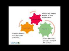 Measuring the ROI Of Digital Asset Management Le Social, Digital Asset Management, Research Report, Marketing, Socialism