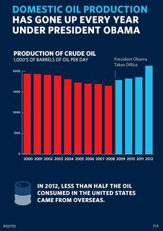 """We produce more oil at home than we have in 15 years. We have doubled the distance our cars will go on a gallon of gas, and the amount of renewable energy we generate from sources like wind and solar."" —President Obama, in his State of the Union Address http://wh.gov/SOTU The White House"