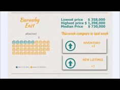 Morning real estate market update for New Westminster and Burnaby.