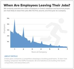 How to Engage Candidates Who are Most Likely to Quit Their Jobs to Join Your Organization - via Entelo