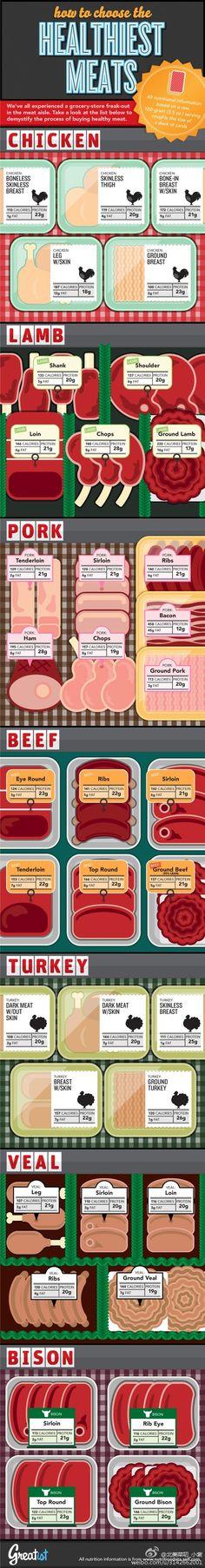 healthiest meat