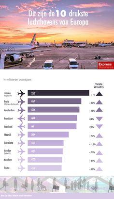 infographic Dit zijn de   drukste luchthavens van Europa
