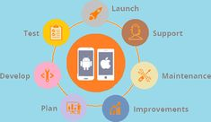 Abu Dhabi, App Development, Android Apps, Middle East, Mobile App, Platforms, Ios, Product Launch