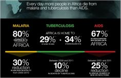 This is a very great informational picture of not only HIV/AIDS in Africa but also the problem of Malaria and Tuberculosis. Most people don't realize that everyday mire people in Africa die from Malaria and Tuberculosis than they do of AIDS.