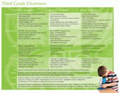 Trying Something New- Oak Meadow - Only Passionate Curiosity - Third Grade Overview