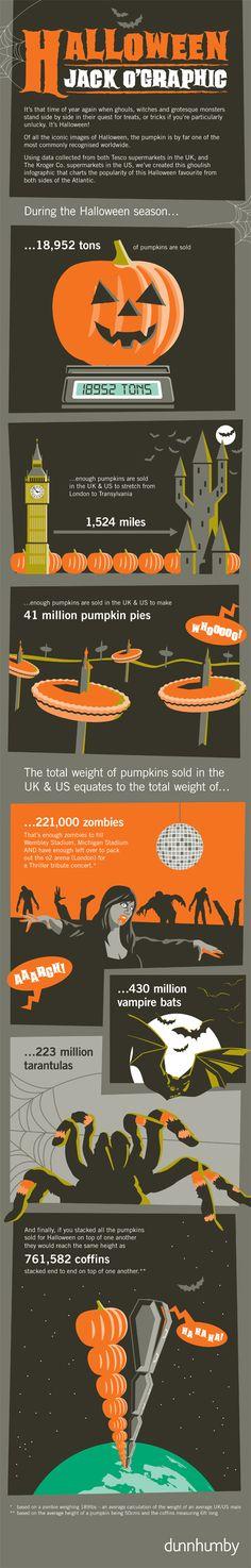 dunnhumby Halloween pumpkin sales statistics infographic (UK & USA)