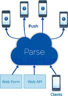Parse is a complete backend platform for your iOS and Android applications