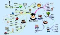 organize information through mind mapping. this example is for parts of speech -nouns